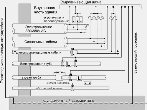 Схема внутренней молниезащиты